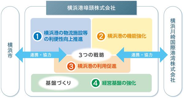 経営基盤の強化の図